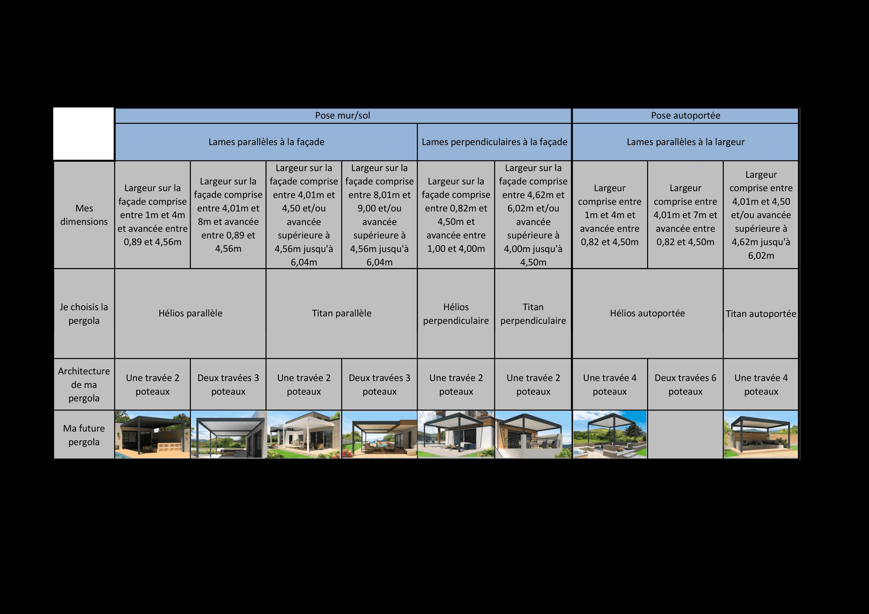 Comment choisir sa pergola bioclimatique à lames orientables en fonction de la dimension souhaitée