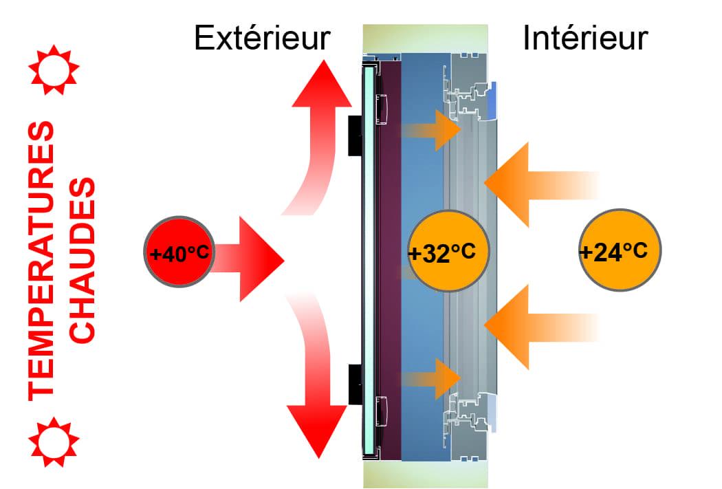 Volet battant isolé sur pré-cadre en aluminium en été